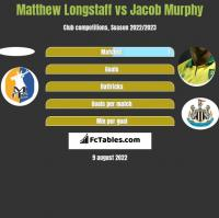Matthew Longstaff vs Jacob Murphy h2h player stats