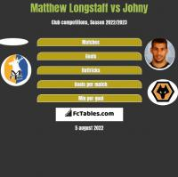 Matthew Longstaff vs Johny h2h player stats