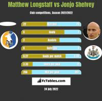 Matthew Longstaff vs Jonjo Shelvey h2h player stats