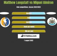 Matthew Longstaff vs Miguel Almiron h2h player stats