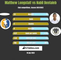 Matthew Longstaff vs Nabil Bentaleb h2h player stats