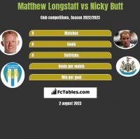 Matthew Longstaff vs Nicky Butt h2h player stats