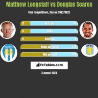 Matthew Longstaff vs Douglas Soares h2h player stats