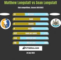 Matthew Longstaff vs Sean Longstaff h2h player stats