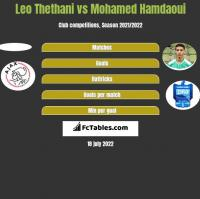 Leo Thethani vs Mohamed Hamdaoui h2h player stats