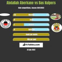 Abdallah Aberkane vs Bas Kuipers h2h player stats