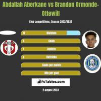 Abdallah Aberkane vs Brandon Ormonde-Ottewill h2h player stats