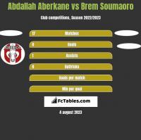 Abdallah Aberkane vs Brem Soumaoro h2h player stats