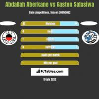 Abdallah Aberkane vs Gaston Salasiwa h2h player stats