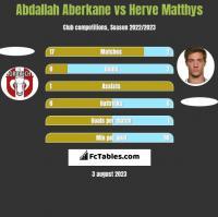 Abdallah Aberkane vs Herve Matthys h2h player stats