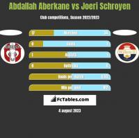 Abdallah Aberkane vs Joeri Schroyen h2h player stats