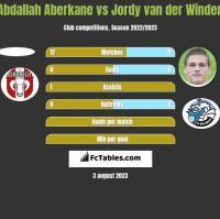 Abdallah Aberkane vs Jordy van der Winden h2h player stats