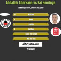 Abdallah Aberkane vs Kai Heerings h2h player stats