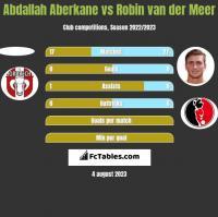 Abdallah Aberkane vs Robin van der Meer h2h player stats