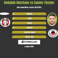 Abdallah Aberkane vs Sander Fischer h2h player stats