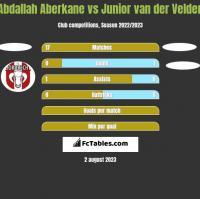 Abdallah Aberkane vs Junior van der Velden h2h player stats