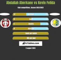 Abdallah Aberkane vs Kevin Felida h2h player stats