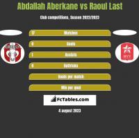 Abdallah Aberkane vs Raoul Last h2h player stats