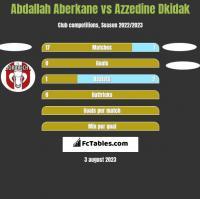 Abdallah Aberkane vs Azzedine Dkidak h2h player stats