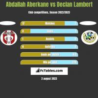 Abdallah Aberkane vs Declan Lambert h2h player stats