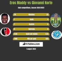 Eros Maddy vs Giovanni Korte h2h player stats