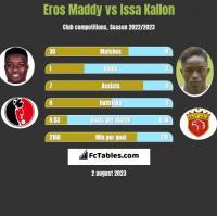 Eros Maddy vs Issa Kallon h2h player stats