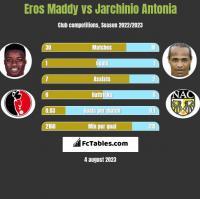 Eros Maddy vs Jarchinio Antonia h2h player stats