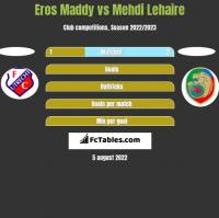 Eros Maddy vs Mehdi Lehaire h2h player stats