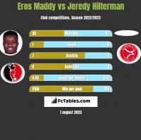 Eros Maddy vs Jeredy Hilterman h2h player stats