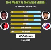 Eros Maddy vs Mohamed Mallahi h2h player stats