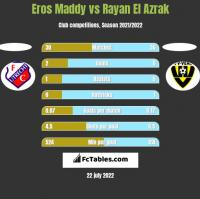 Eros Maddy vs Rayan El Azrak h2h player stats