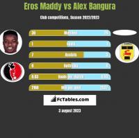 Eros Maddy vs Alex Bangura h2h player stats