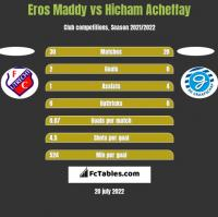 Eros Maddy vs Hicham Acheffay h2h player stats