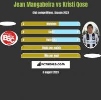 Jean Mangabeira vs Kristi Qose h2h player stats