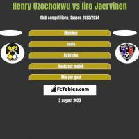 Henry Uzochokwu vs Iiro Jaervinen h2h player stats
