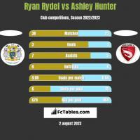 Ryan Rydel vs Ashley Hunter h2h player stats
