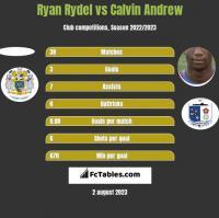 Ryan Rydel vs Calvin Andrew h2h player stats