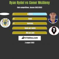 Ryan Rydel vs Conor McAleny h2h player stats