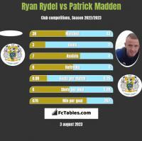 Ryan Rydel vs Patrick Madden h2h player stats