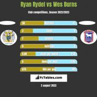 Ryan Rydel vs Wes Burns h2h player stats