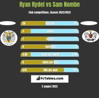 Ryan Rydel vs Sam Nombe h2h player stats