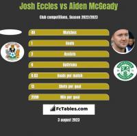 Josh Eccles vs Aiden McGeady h2h player stats
