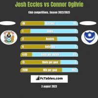 Josh Eccles vs Connor Ogilvie h2h player stats