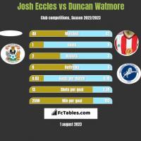 Josh Eccles vs Duncan Watmore h2h player stats