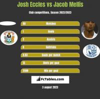 Josh Eccles vs Jacob Mellis h2h player stats