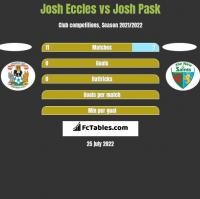 Josh Eccles vs Josh Pask h2h player stats