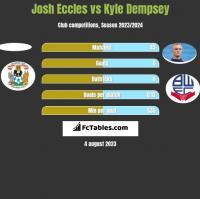 Josh Eccles vs Kyle Dempsey h2h player stats
