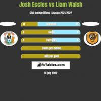 Josh Eccles vs Liam Walsh h2h player stats
