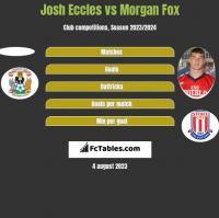 Josh Eccles vs Morgan Fox h2h player stats