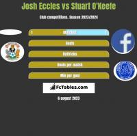 Josh Eccles vs Stuart O'Keefe h2h player stats